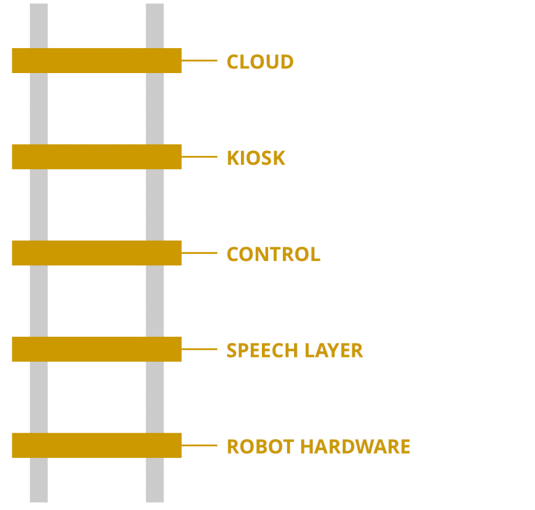 The RAIL Stack with Cloud, Kiosk, Control, Speech Layer and Robot Hardware